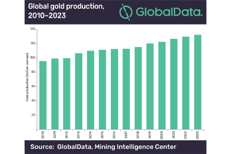 Global gold production to reach 132 million oz in 2023